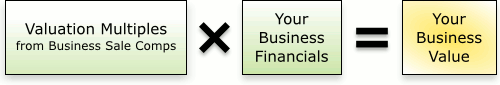 Valuation Multiples from Business Sale Comps × Your Business Financials = Your Business Value